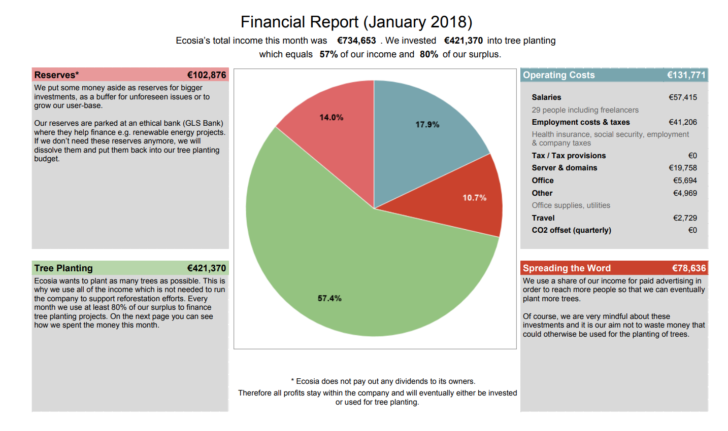Ecosia Financial Report January 2018